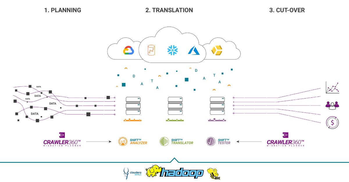 Hadoop Migration