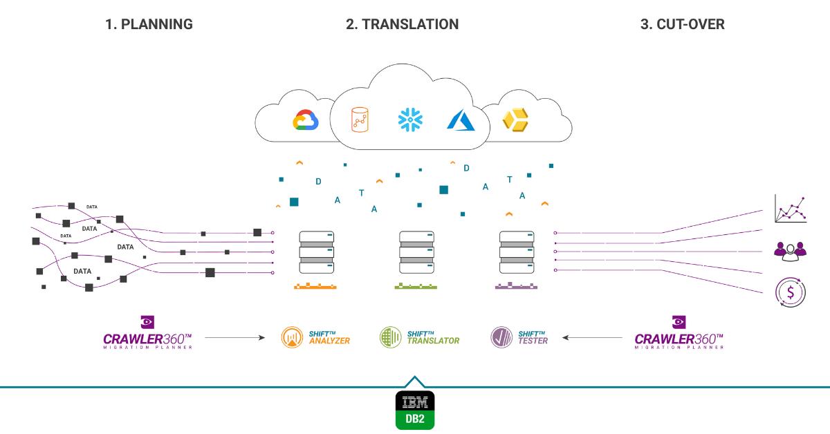 IBM DB2 Migration