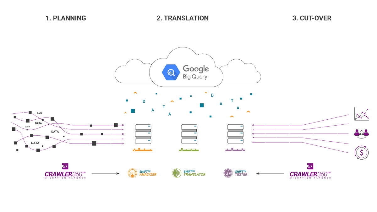 Migration to Google BigQuery