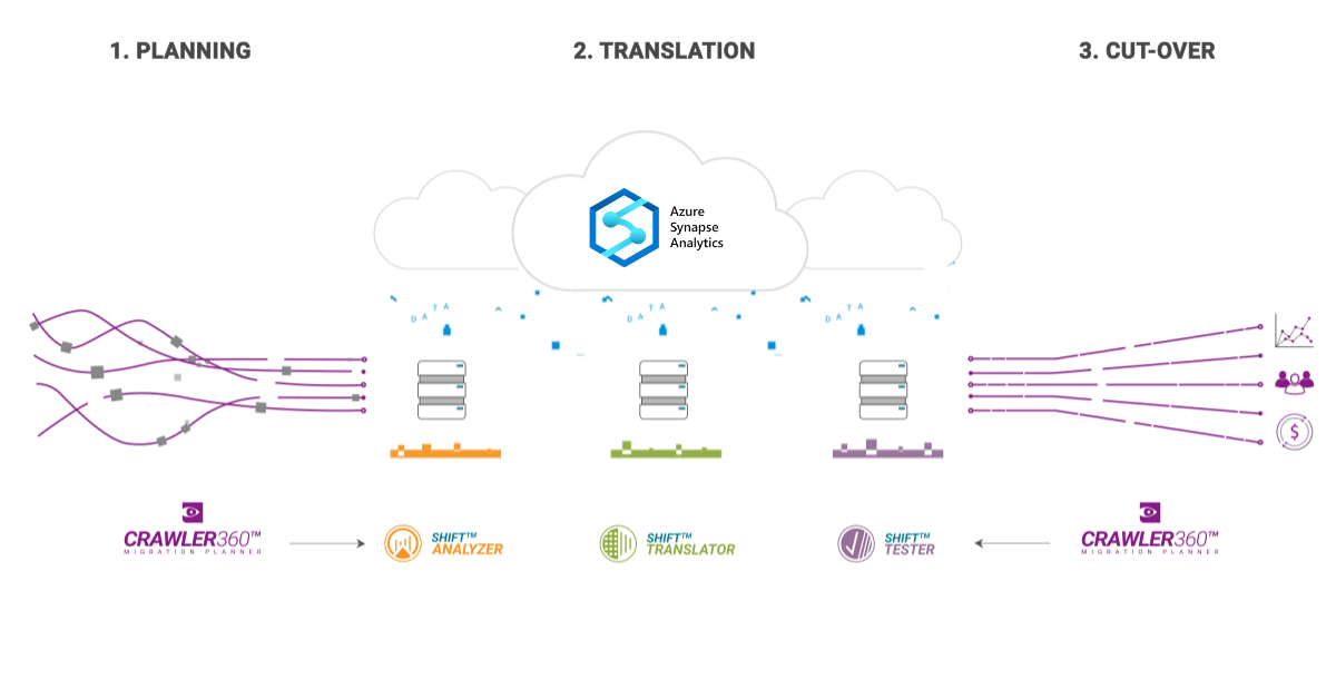 Migration to Azure Synapse