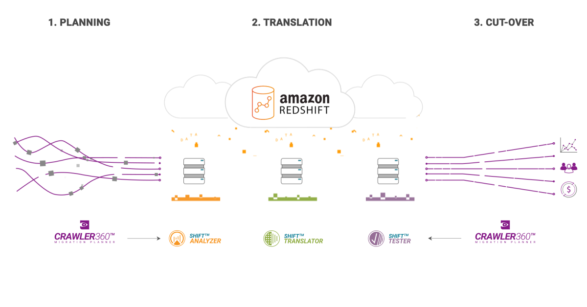 Shift Suite_Interactive Diagram Animated V Amazon Redshift_NOVEMBER 2020_1200x62800