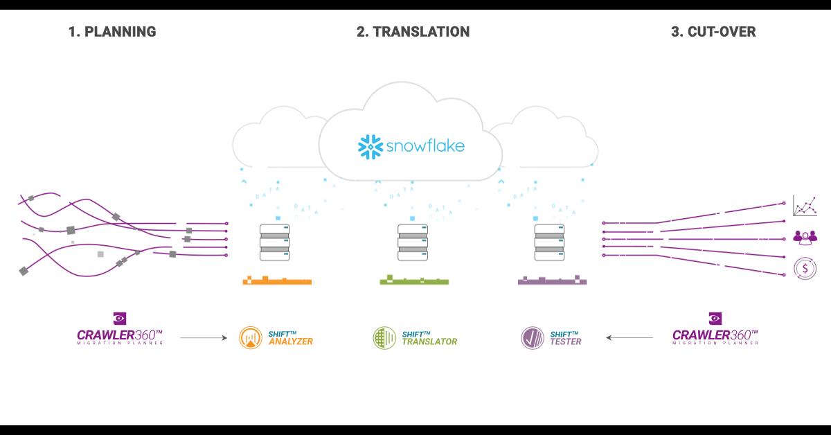 Migration to Snowflake