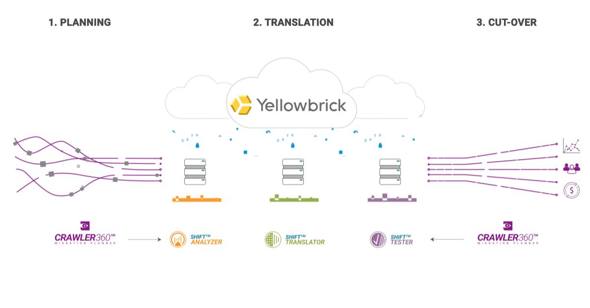 Migration to Yellowbrick
