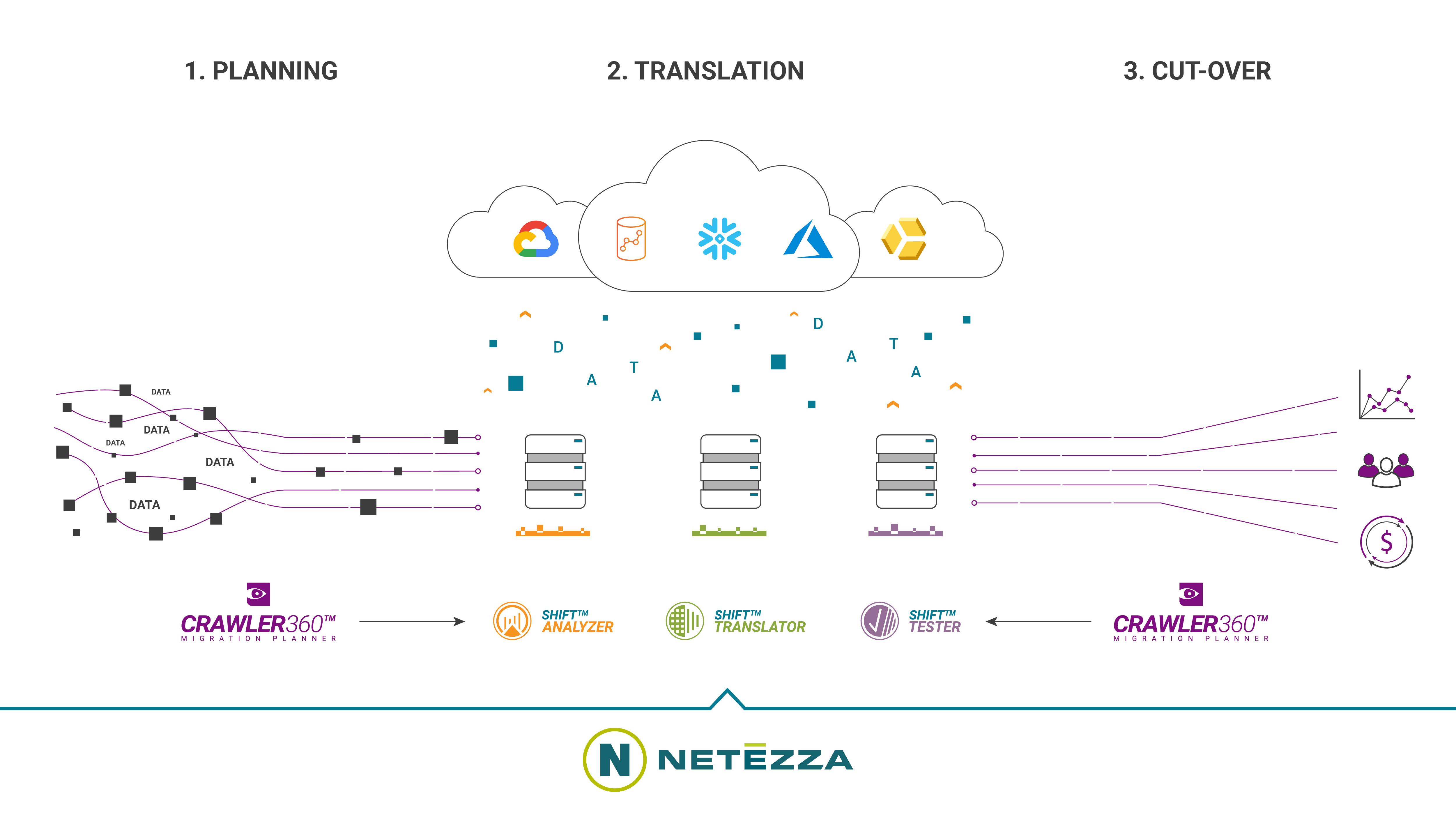 Netezza Migration Diagram
